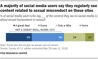 A majority of social media users say they regularly see content related to sexual misconduct on these sites