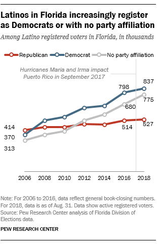 Latinos in Florida increasingly register as Democrats or with no party affiliation