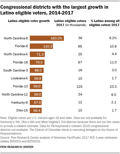 Congressional districts with the largest growth in Latino eligible voters, 2014-2017