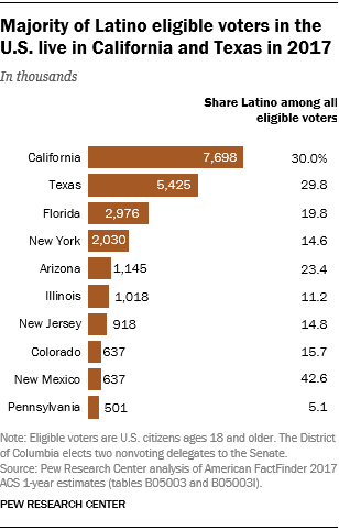 Majority of Latino eligible voters in the U.S. live in California and Texas in 2017