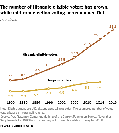 The number of Hispanic eligible voters has grown, while midterm election voting has remained flat