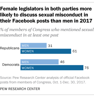 Female legislators in both parties more likely to discuss sexual misconduct in their Facebook posts than men in 2017