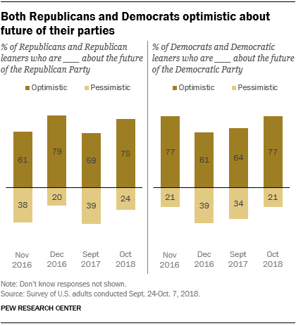 Both Republicans and Democrats optimistic about future of their parties