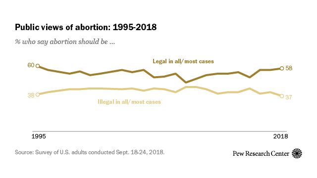 compare and contrast abortion