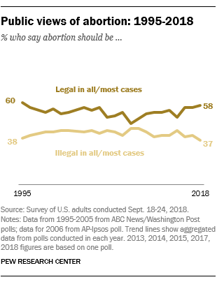Public views of abortion: 1995-2018