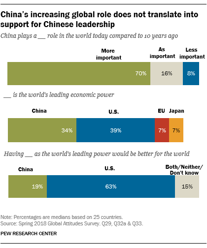 China's increasing global role does not translate into support for Chinese leadership