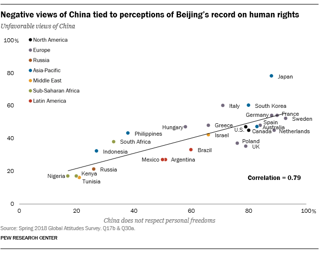 Negative views of China tied to perceptions of Beijing's record on human rights