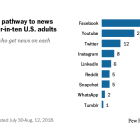 Facebook is a pathway to news for around four-in-ten U.S. adults