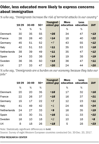 Older, less educated more likely to express concerns about immigration
