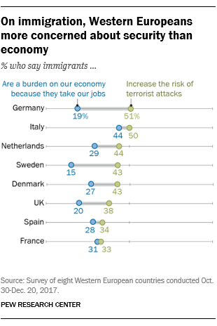 On immigration, Western Europeans more concerned about security than economy