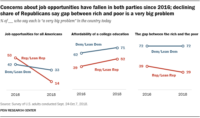 Concerns about job opportunities have fallen in both parties since 2016; declining share of Republicans say gap between rich and poor is a very big problem