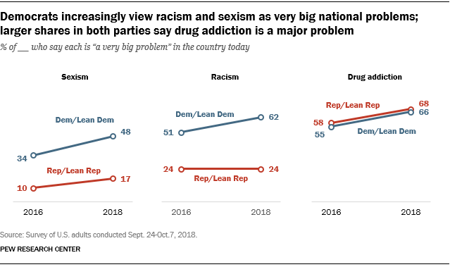 Democrats increasingly view racism and sexism as very big national problems; larger shares in both parties say drug addiction is a major problem