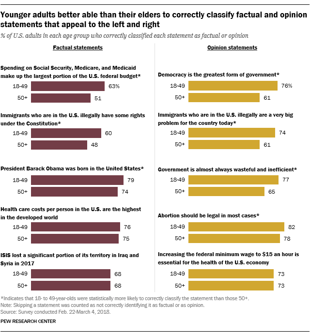 Younger adults better able than their elders to correctly classify factual and opinion statements that appeal to the left and right