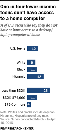 One-in-four lower-income teens don't have access to a home computer