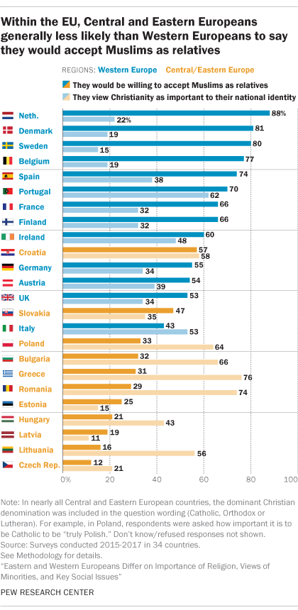 Within the EU, Central and Eastern Europeans generally less likely than Western Europeans to say they would accept Muslims as relatives