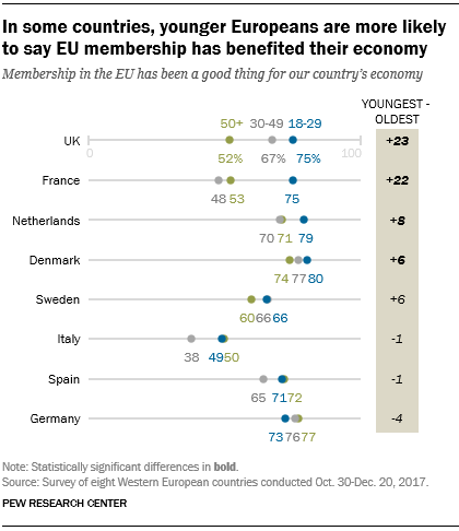 In some countries, younger Europeans are more likely to say EU membership has benefited their economy