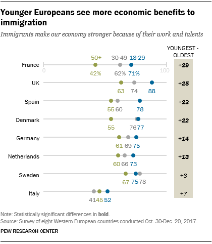 Younger Europeans see more economic benefits to immigration