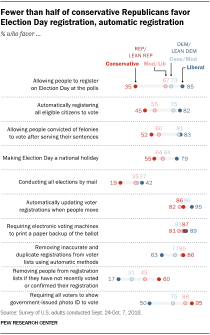 Fewer than half of conservative Republicans favor Election Day registration, automatic registration
