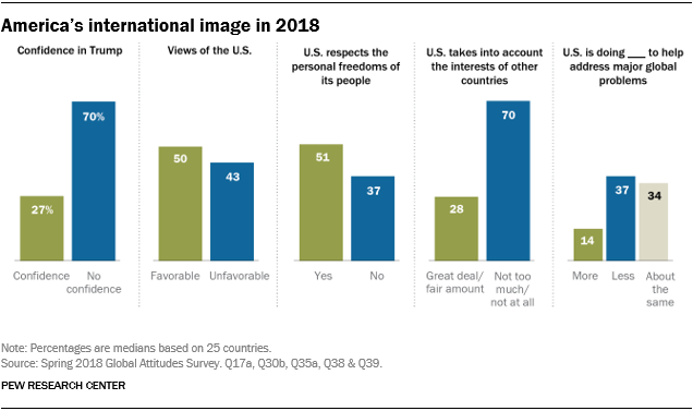 How the world sees the U S  and Trump in 9 charts | Pew Research Center