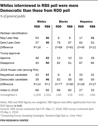 Whites interviewed in RBS poll were more Democratic than those from RDD poll