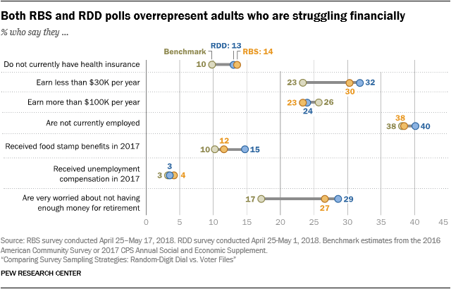 Both RBS and RDD polls overrepresent adults who are struggling financially