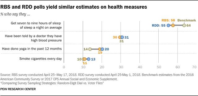 RBS and RDD polls yield similar estimates on health measures