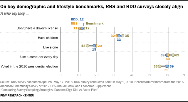 On key demographic and lifestyle benchmarks, RBS and RDD surveys closely align
