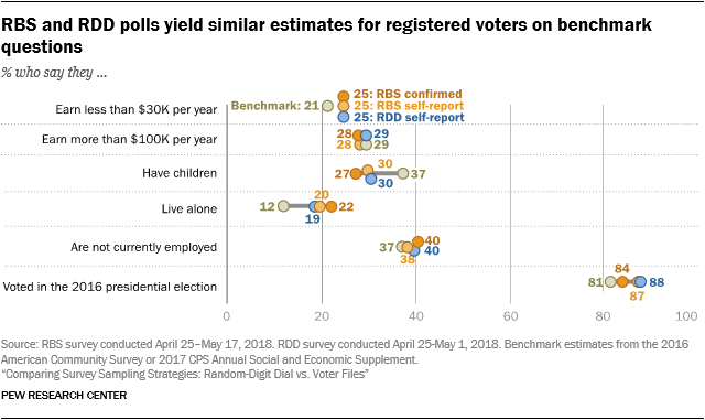 RBS and RDD polls yield similar estimates for registered voters on benchmark questions