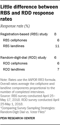 Little difference between RBS and RDD response rates