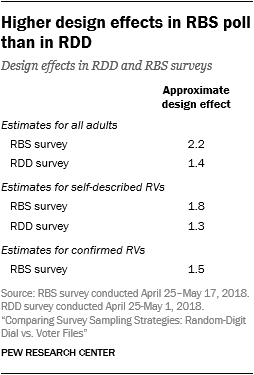 Higher design effects in RBS poll than in RDD