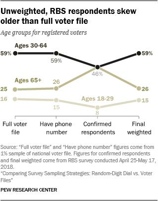 Unweighted, RBS respondents skew older than full voter file