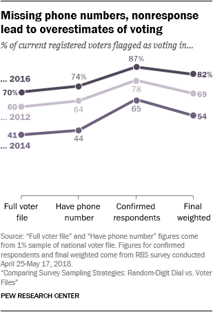 Missing phone numbers, nonresponse lead to overestimates of voting