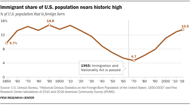 Immigrant share of U.S. population nears historic high