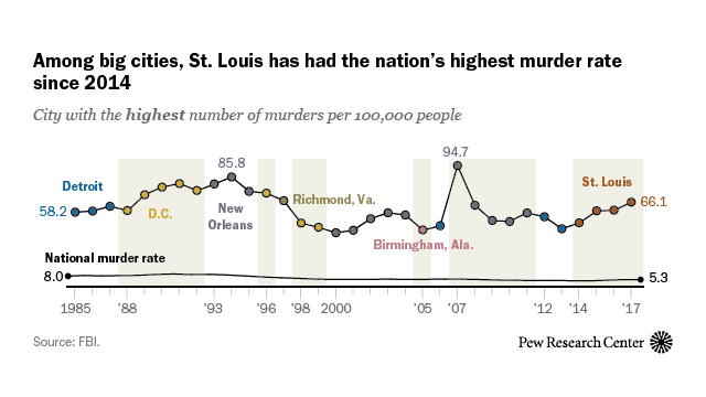 St  Louis has had most murders per capita of any big US city