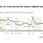 Among big cities, St. Louis has had the nation's highest murder rate since 2014