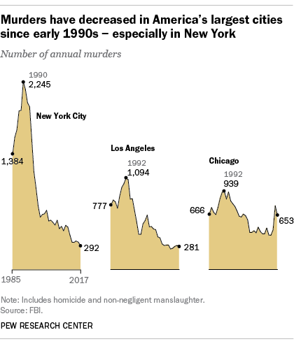 Murders have decreased in America's largest cities since early 1990s - especially in New York