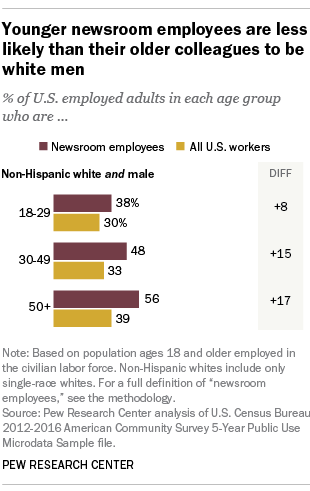 Younger newsroom employees are less likely than their older colleagues to be white men