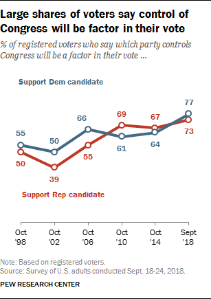 Larger shares of voters say control of Congress will be factor in their vote