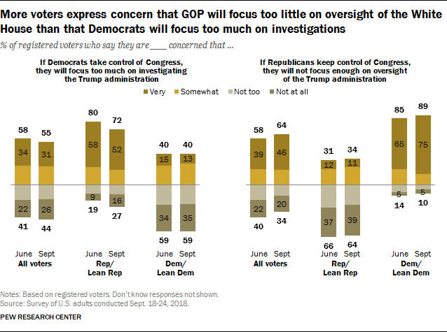 More voters express concern than GOP will focus too little on oversight of the White House than that Democrats will focus too much on investigations