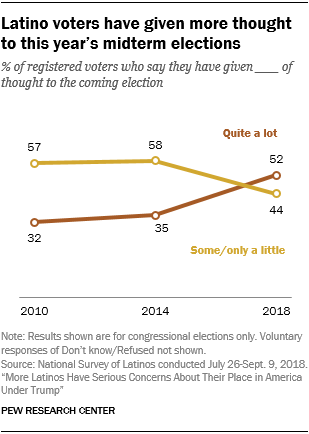 Latino voters have given more thought to this year's midterm elections