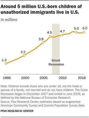 Around 5 million U.S.-born children of unauthorized immigrants live in U.S.