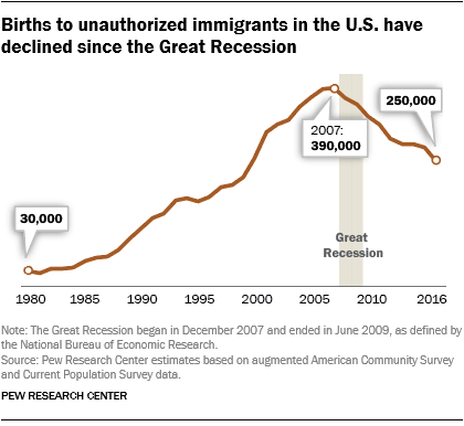 Births to unauthorized immigrants in the U.S. have declined since the Great Recession