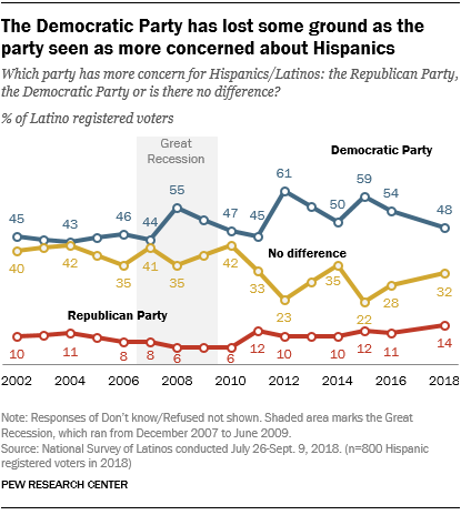Democratic Party has lost some ground as the party seen as more concerned about Hispanics