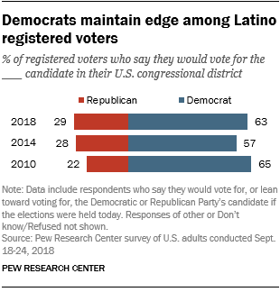 Democrats maintain edge among Latino registered voters