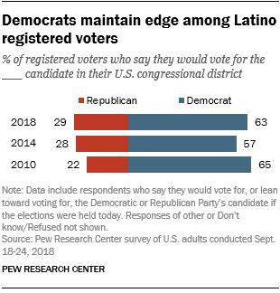 Democrats maintain edge among Latino registered voters