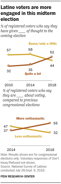 Latino voters are more engaged in this midterm election