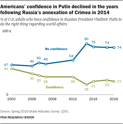 Americans' confidence in Putin declined in the years following Russia's annexation of Crimea in 2014