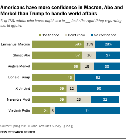 Americans more confident in other world leaders than in