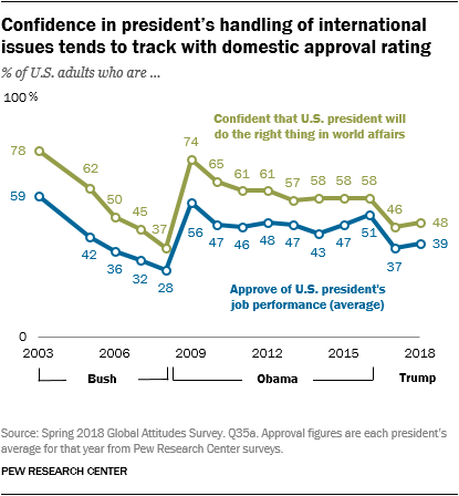 Confidence in president's handling of international issues tends to track with domestic approval rating