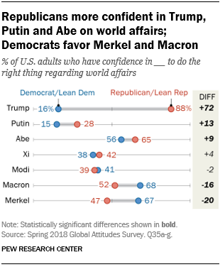 Republicans more confident in Trump, Putin and Abe on world affairs; Democrats favor Merkel and Macron